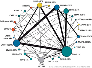 Network meta-analyses