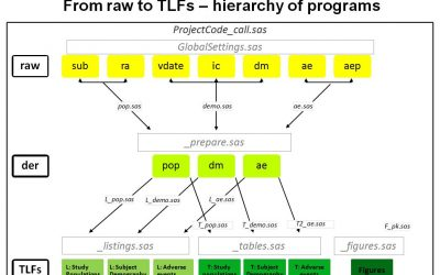 Training@Staburo: Generating meaningful analysis from raw data using the Staburo SAS programming environment