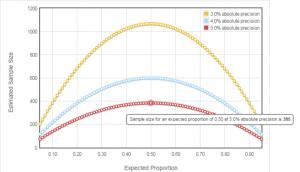 staburo sample size